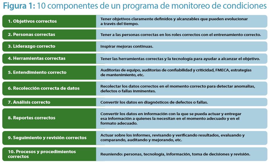 10 componentes de un programa de vibraciones exitoso - Alan Friedman